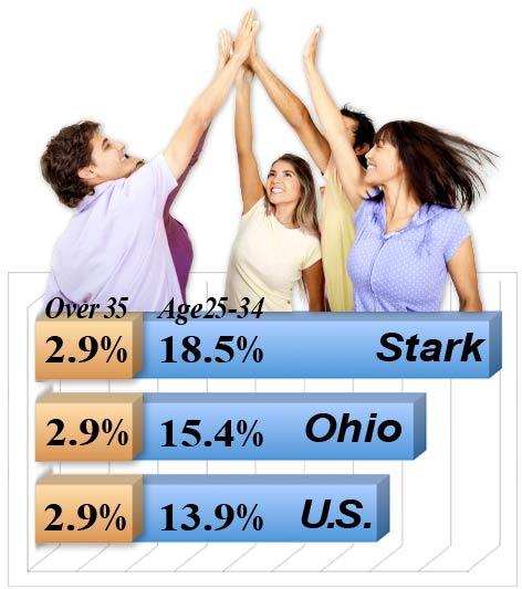 College enrollment age 25-34