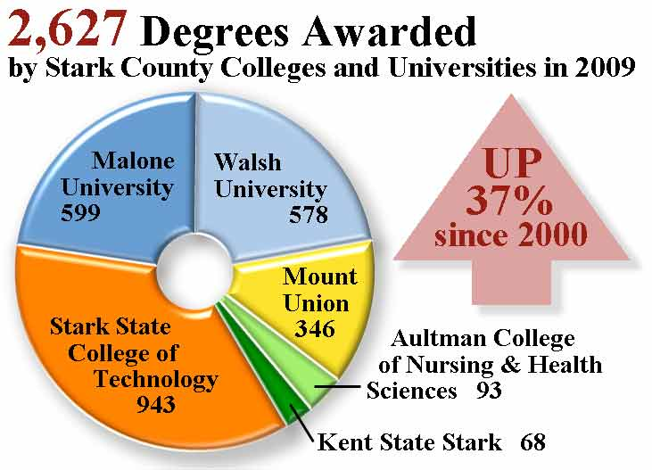 Stark County Degrees Awarded 2009
