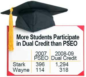 PSEO-vs-Dual Credit in Stark & Wayne