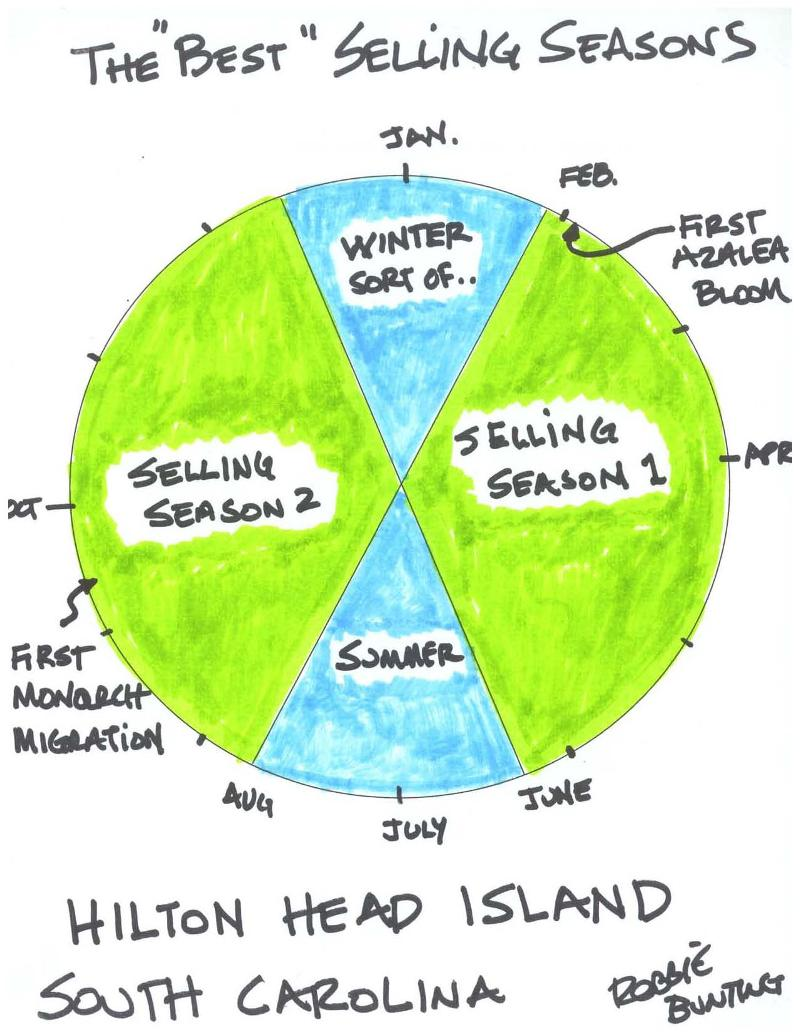 Best Selling Seasons on Hilton Head