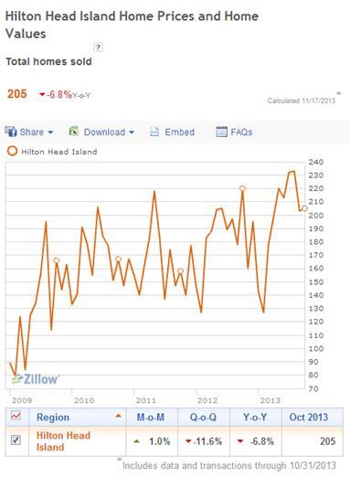 Hilton Head Buyer Trends