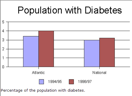 Population with Diabetes
