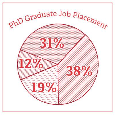 PhD Graduate Job Placement Chart