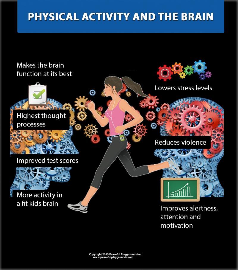 Mental Health Benefits of Exercise in Children