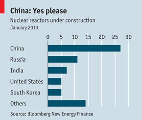 Nuclear reactors under construction Jan 2013