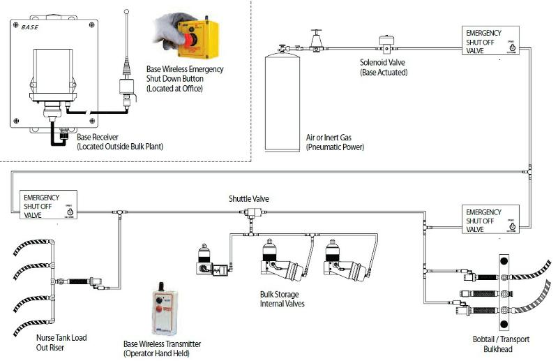 news from gas equipment co inc rh archive constantcontact com Propane Dispenser Cabinets Propane Dispenser Electrical Diagram