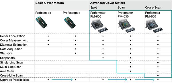 Wapeningsdetector Proceq Profometer PM-650