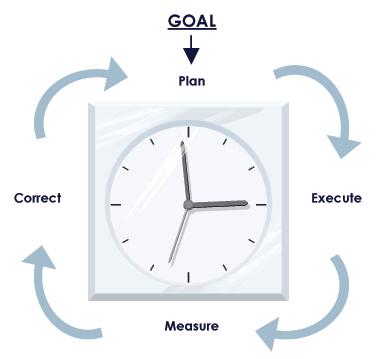 4-Step Goal Process