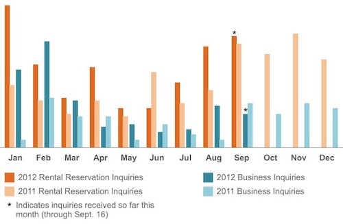 JBay Life Inquiries Chart