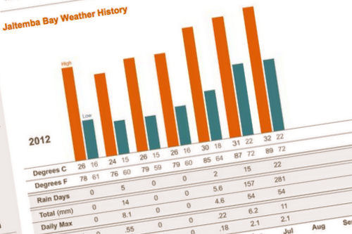 JBL Weather History graph