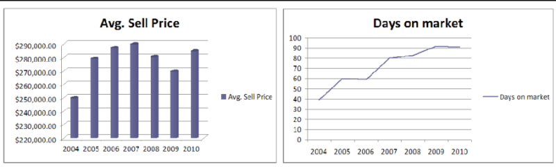 average prices and days on mkt