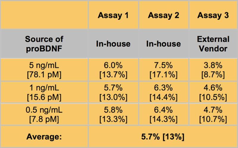 Biosensis table 2