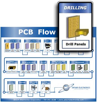 pcb-flow-chart