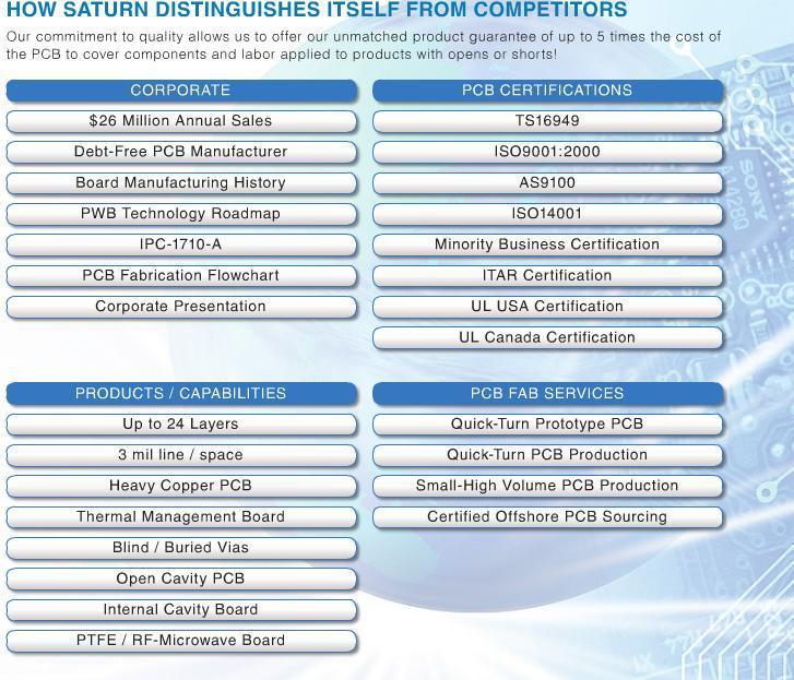 PCB Core Competencies