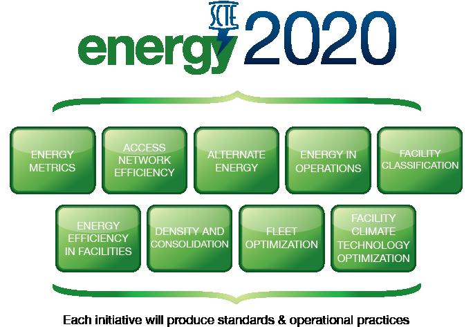 Energy 2020 Program