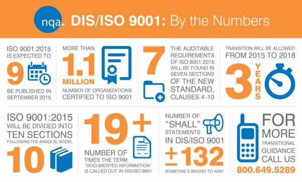 ISO By The Numbers, NQA