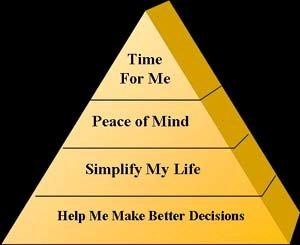 Caregiver Pyramid