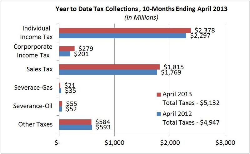 April 2013 Tax Collections