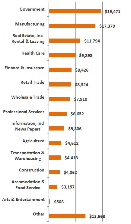 KS GDP Bar Graph