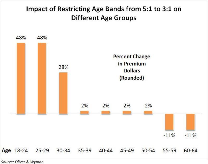Graph - ImpactAgeBands