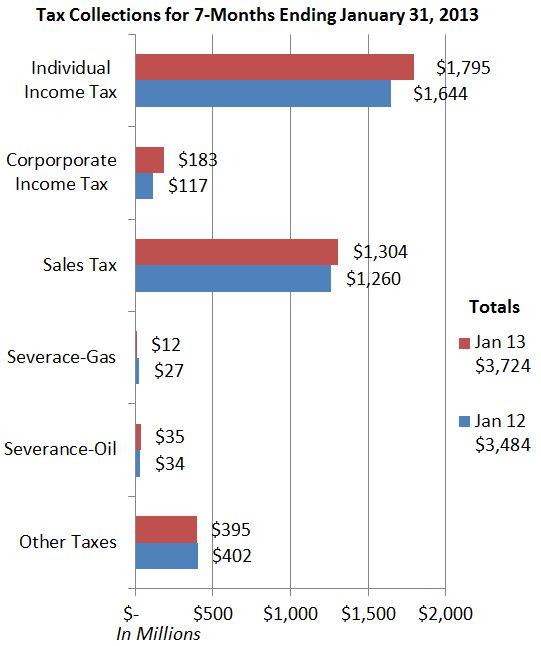 Tax Receipts - January 2013