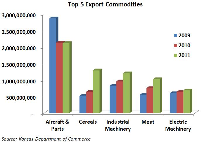 Top 5 Export Commodoties