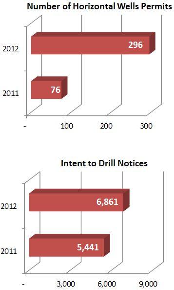 Gas Oil Graph