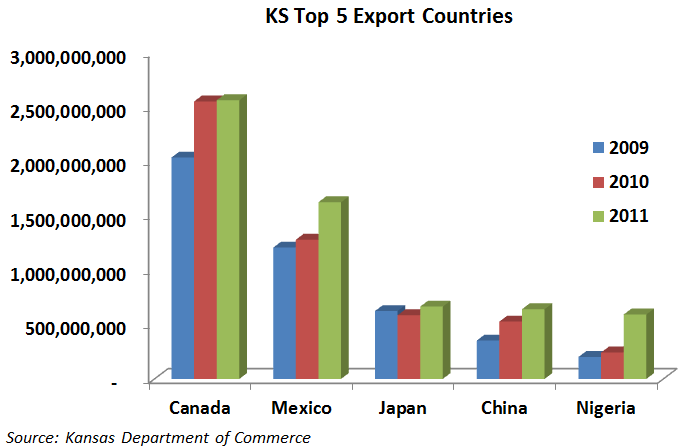 Top 5 Export Countries