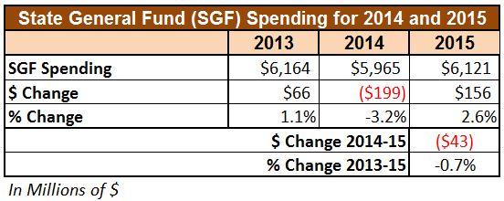20130609 - SGF Spending