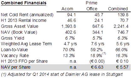 Prime Office and Acorn's combined financials