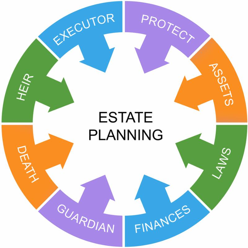 Estate Planning Word Circle Concept with great terms such as heir laws assets and more.