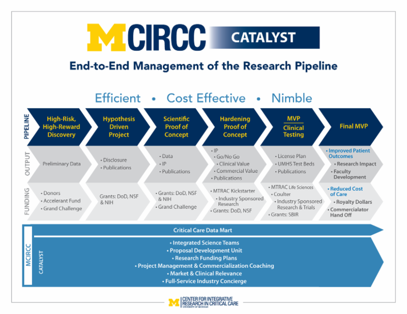 MCIRCC Catalyst