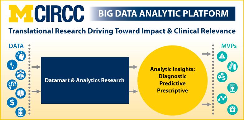 View MCIRCC's Big Data Analytic Platform
