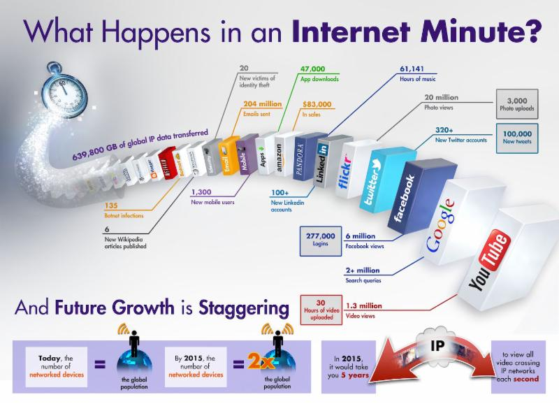 picture shows the title what happens in an internet minute at the top. Below is a picture of interconnected blocks with indistinguishable titles written on them. Below is the statement and future growth is staggering