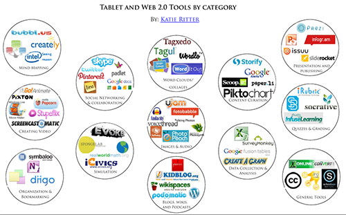image of tablet and web resources by Web 2.0 categories
