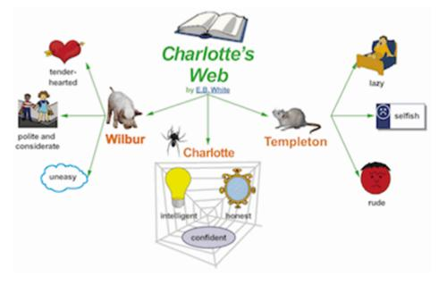 graphic organizer titled charlotte_s web. shows multiple pictures such as a pig_ spider web_ and book connected with arrows