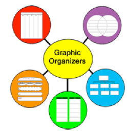 graphic organizer of graphic organizers