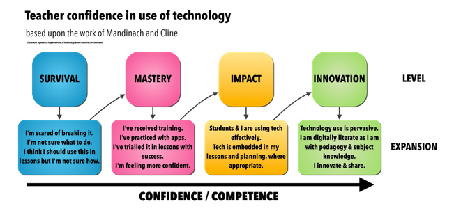 Infographic showing levels of confidence from survival to innovation