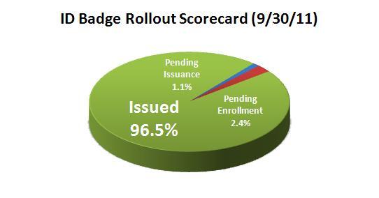 ID Badge Rollout Scorecard 9-30-11