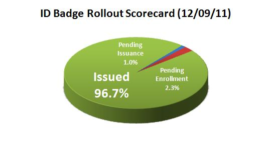 12-09-11 Pie Chart for ID Badge Rollout
