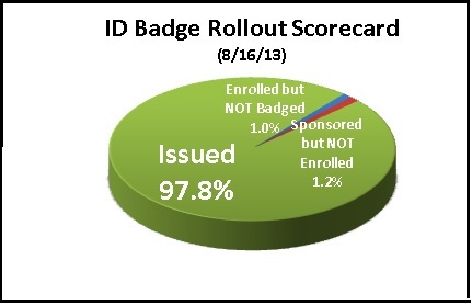 8-16-13 Pie Chart for 8-21-13 DN with border