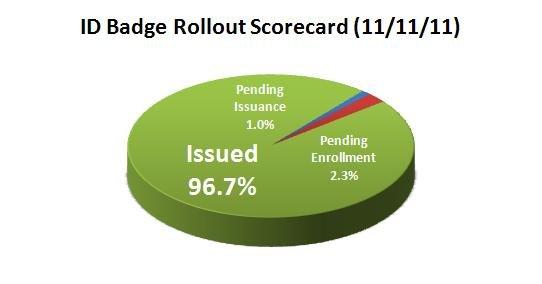 Scorecard Pie Chart 11-11-11