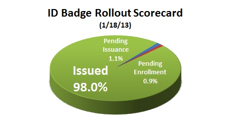 1-23-13 Pie Chart for 1-23-13 DN