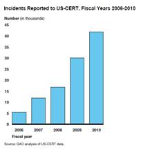 GAO 5-Yr Bar Graph of Security Incidents