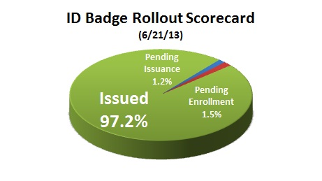 6-21-13 Pie Chart for 6-26-13 DN