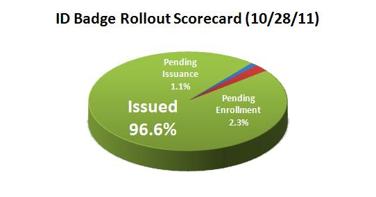 ID Badge Rollout Pie Chart 10-28-11