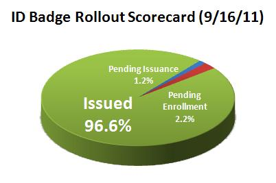 ID Badge Rollout Scorecard Pie Chart 9-21-11