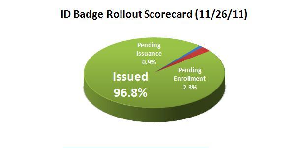Pie Chart ID Badge Scorecard 11-26-11