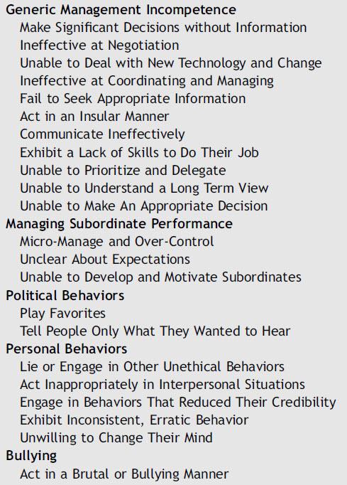 Destructive Leadership Questionnaire Behaviors