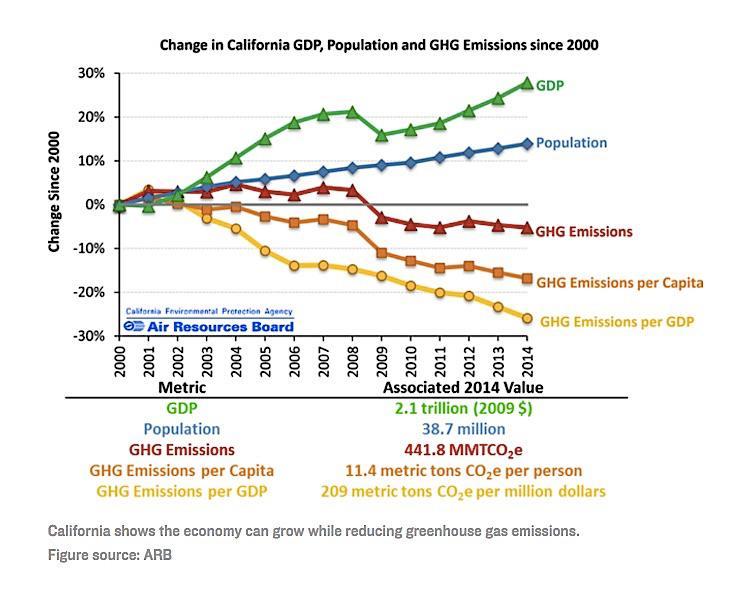 CA GDP Emissions Graph